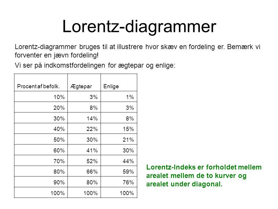 Lorentz-diagrammer Lorentz-diagrammer bruges til at illustrere hvor skæv en fordeling er. Bemærk vi forventer en jævn fordeling!