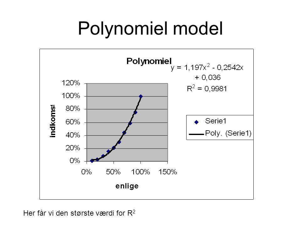 Polynomiel model Her får vi den største værdi for R2