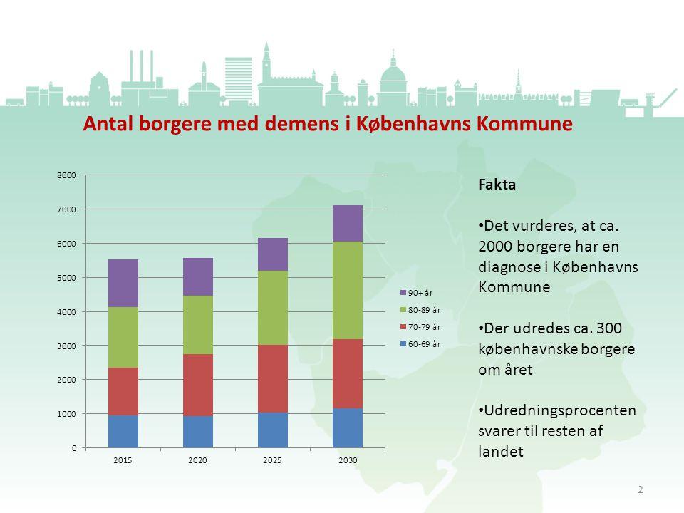 Antal borgere med demens i Københavns Kommune