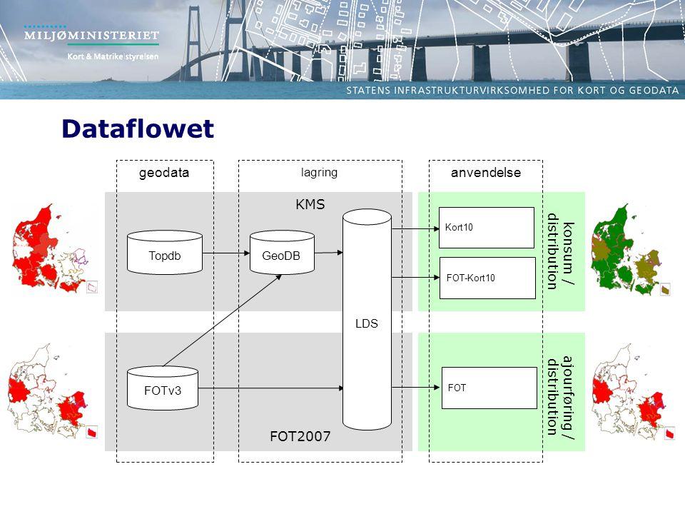 Dataflowet geodata anvendelse KMS distribution konsum / distribution