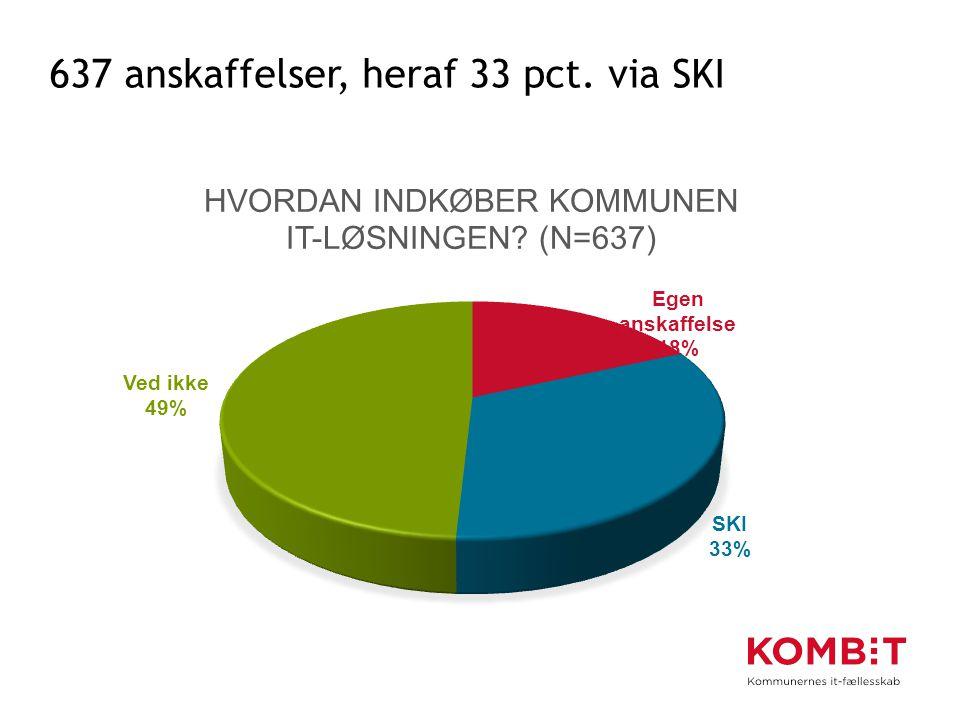 637 anskaffelser, heraf 33 pct. via SKI