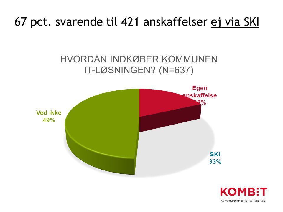 67 pct. svarende til 421 anskaffelser ej via SKI