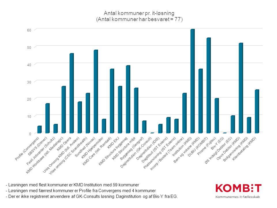 - Løsningen med flest kommuner er KMD Institution med 59 kommuner