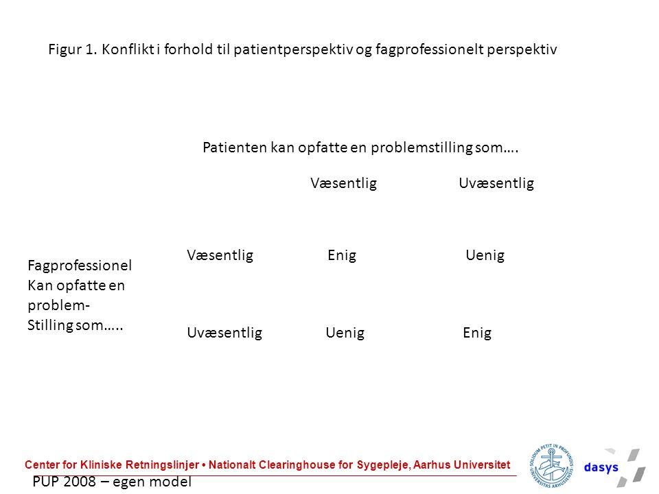 Figur 1. Konflikt i forhold til patientperspektiv og fagprofessionelt perspektiv