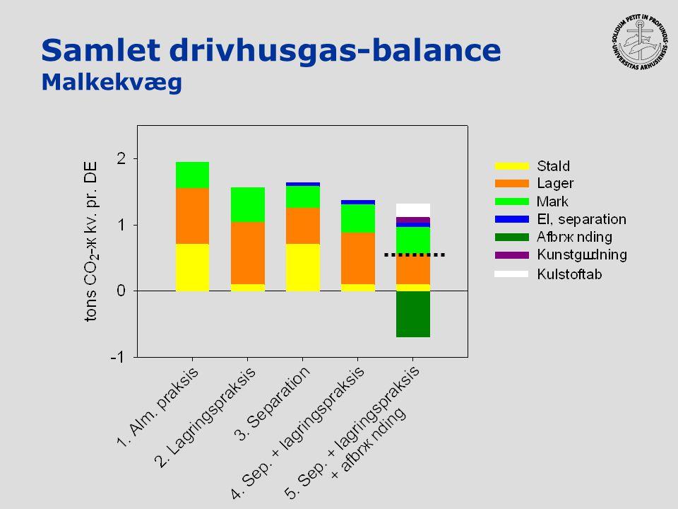 Samlet drivhusgas-balance Malkekvæg