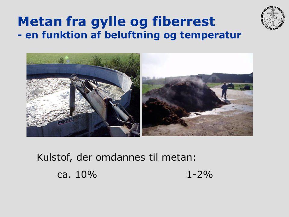 Metan fra gylle og fiberrest - en funktion af beluftning og temperatur