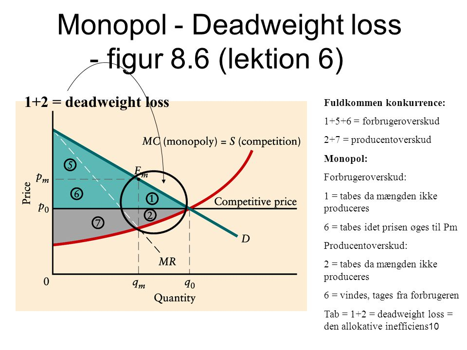 Monopol - Deadweight loss - figur 8.6 (lektion 6)