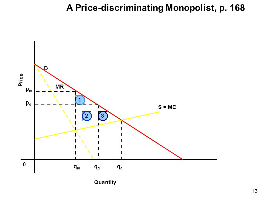A Price-discriminating Monopolist, p. 168