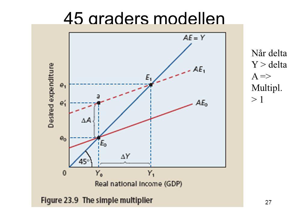 45 graders modellen Når delta Y > delta A => Multipl. > 1