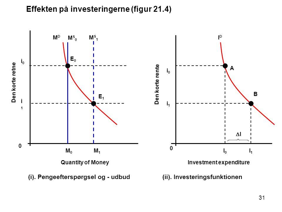 Effekten på investeringerne (figur 21.4)