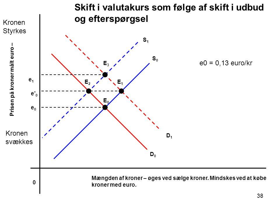 Skift i valutakurs som følge af skift i udbud og efterspørgsel