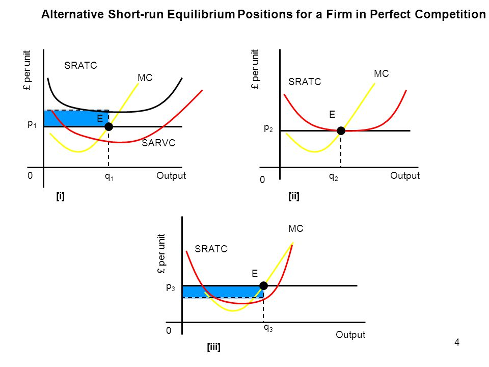Alternative Short-run Equilibrium Positions for a Firm in Perfect Competition