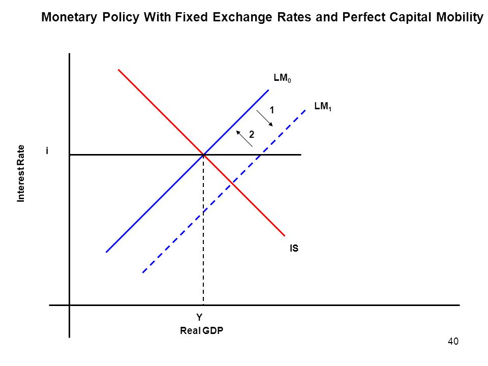 Monetary Policy With Fixed Exchange Rates and Perfect Capital Mobility