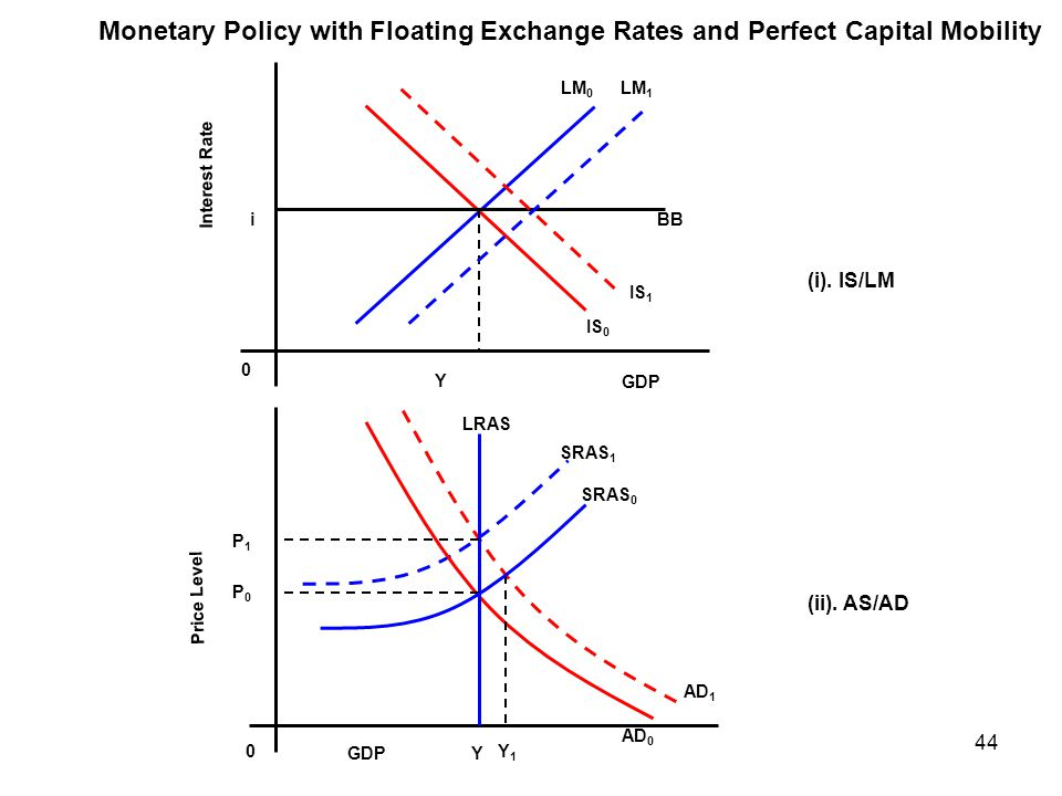 Monetary Policy with Floating Exchange Rates and Perfect Capital Mobility