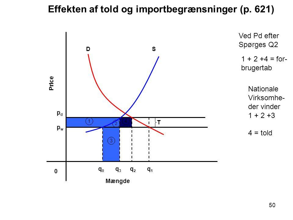 Effekten af told og importbegrænsninger (p. 621)