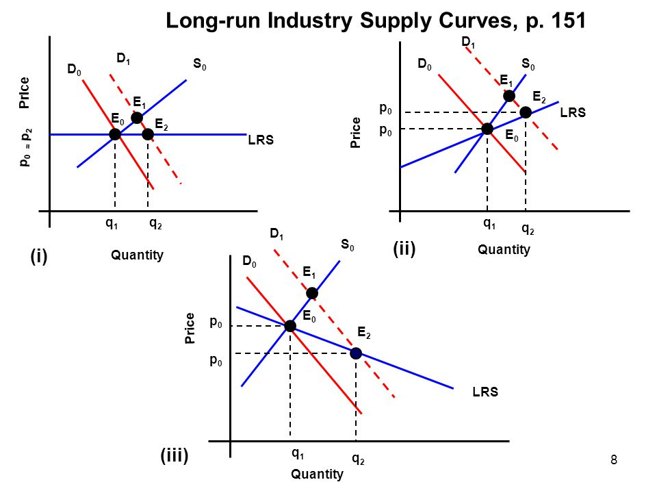 Long-run Industry Supply Curves, p. 151