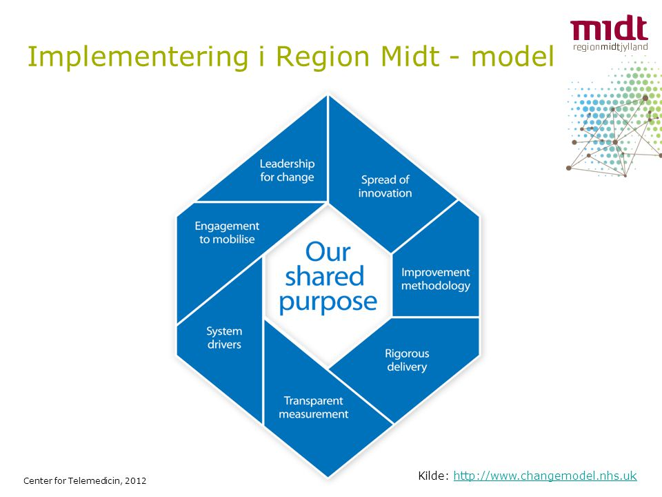 Implementering i Region Midt - model