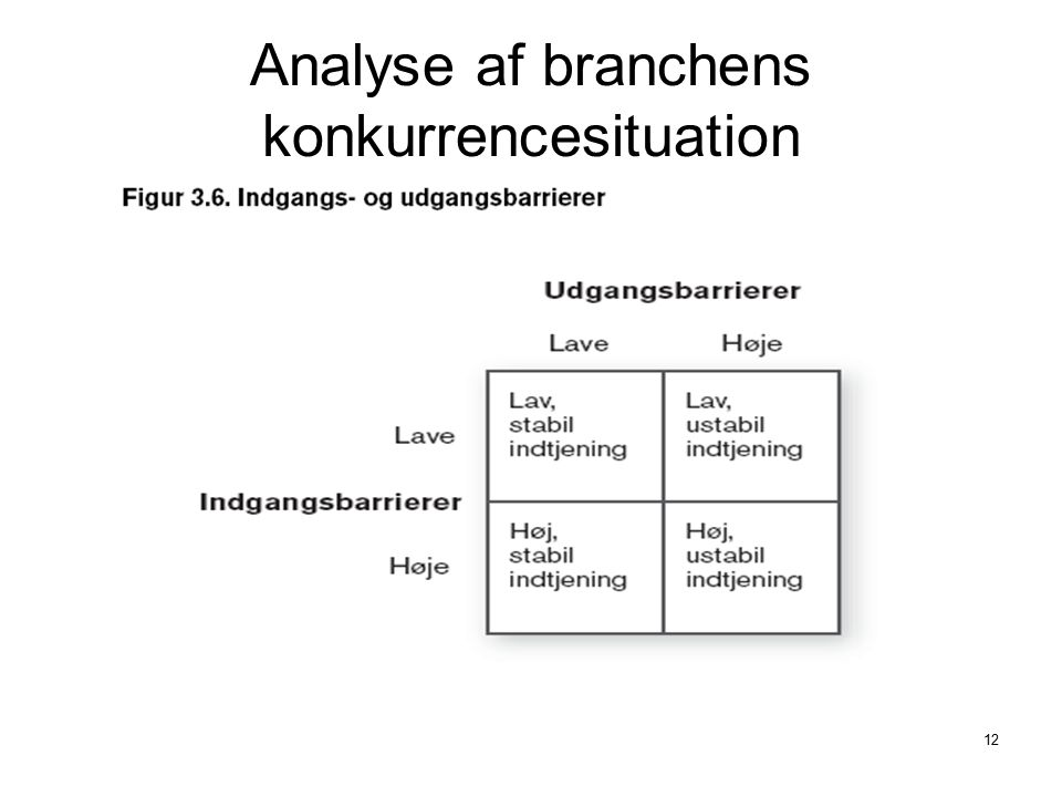 Analyse af branchens konkurrencesituation
