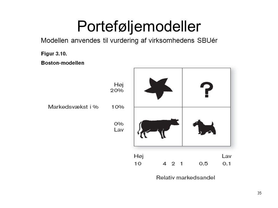 Porteføljemodeller Modellen anvendes til vurdering af virksomhedens SBUér