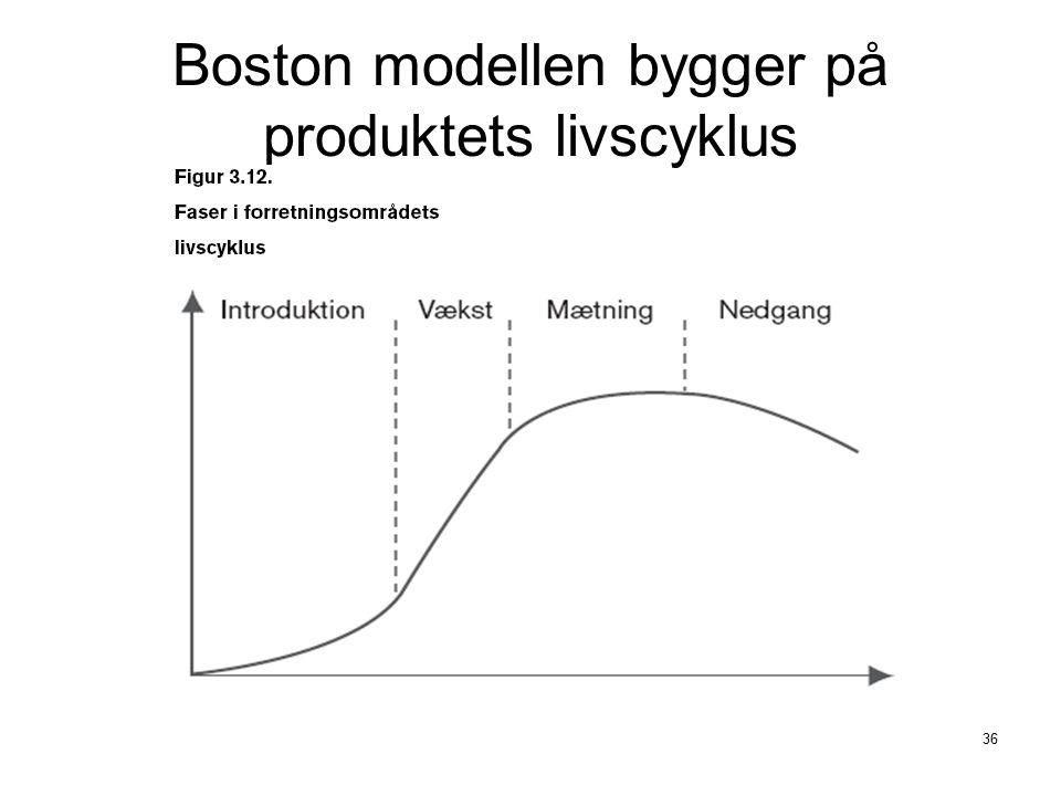 Boston modellen bygger på produktets livscyklus