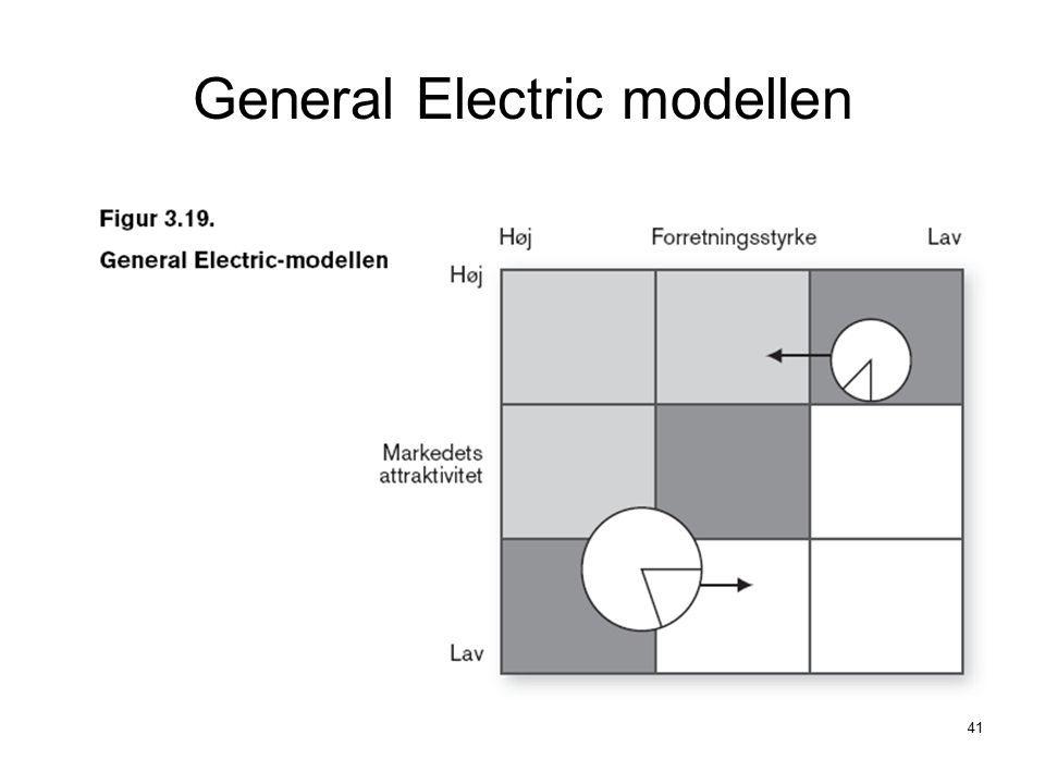 General Electric modellen