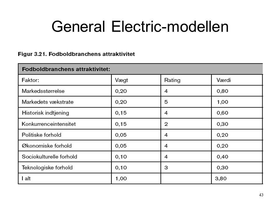 General Electric-modellen