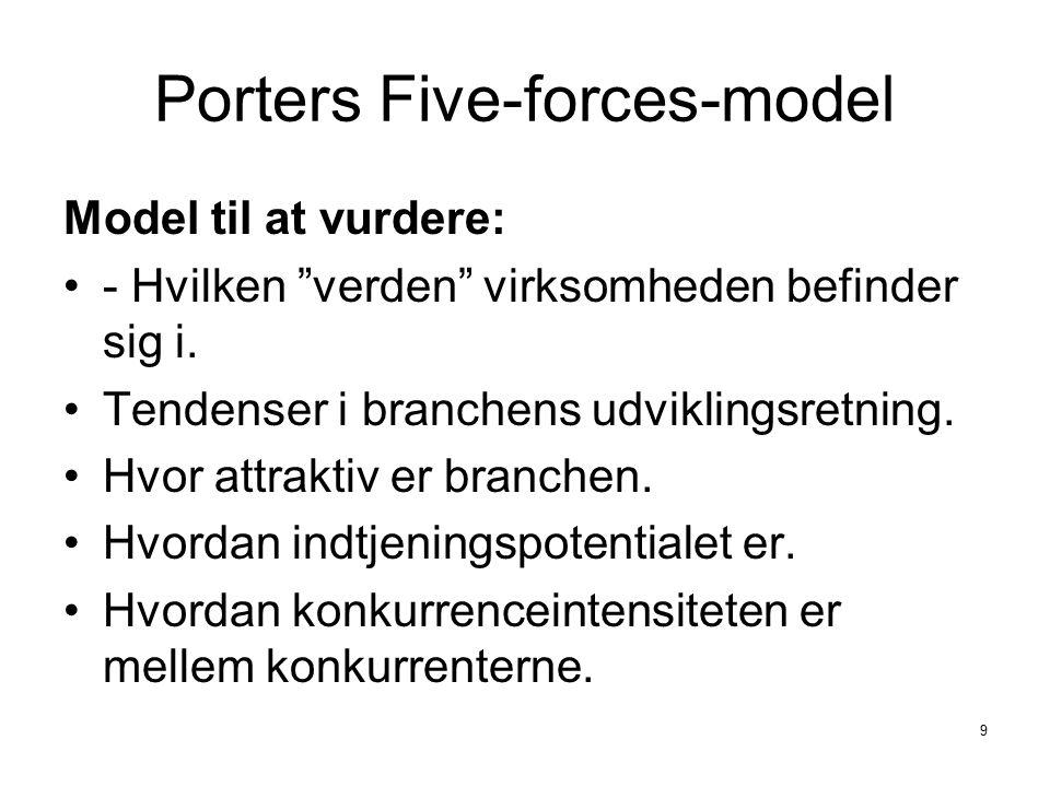 Porters Five-forces-model