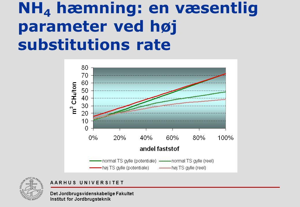 NH4 hæmning: en væsentlig parameter ved høj substitutions rate