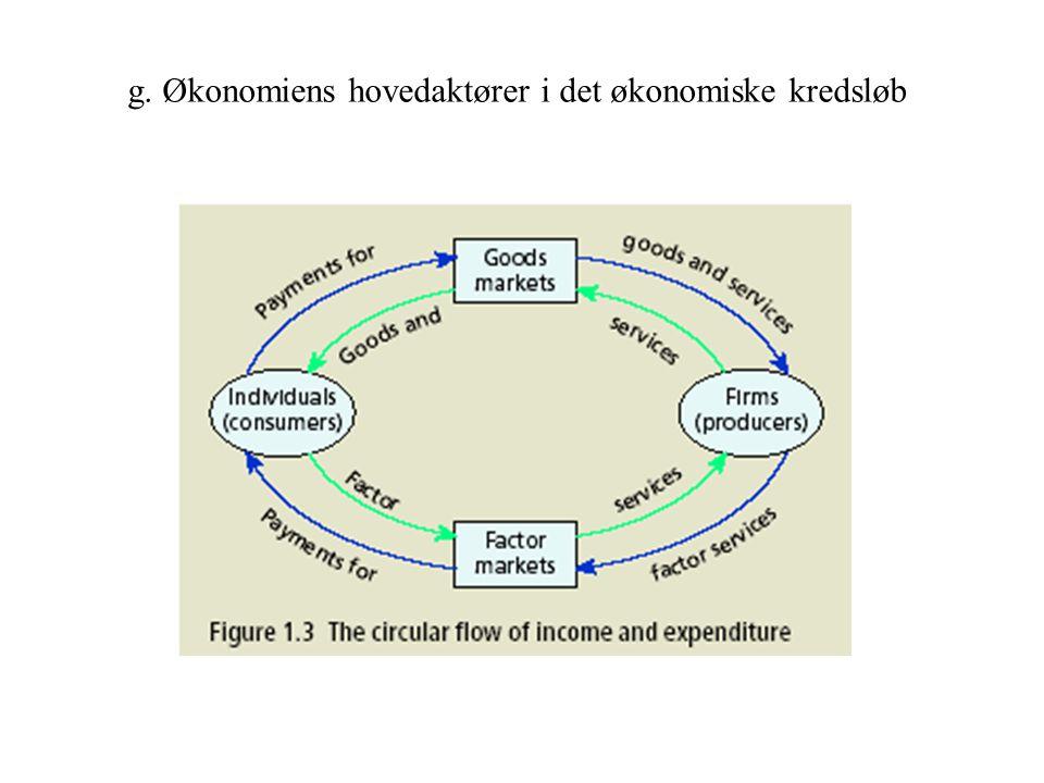 g. Økonomiens hovedaktører i det økonomiske kredsløb