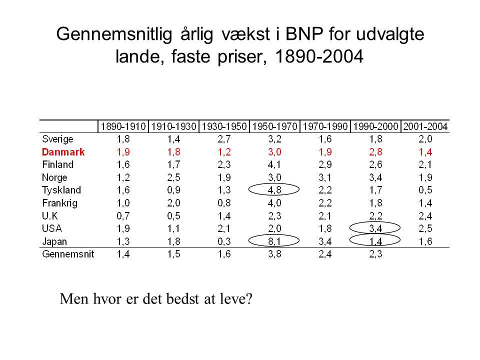 Gennemsnitlig årlig vækst i BNP for udvalgte lande, faste priser, 1890-2004