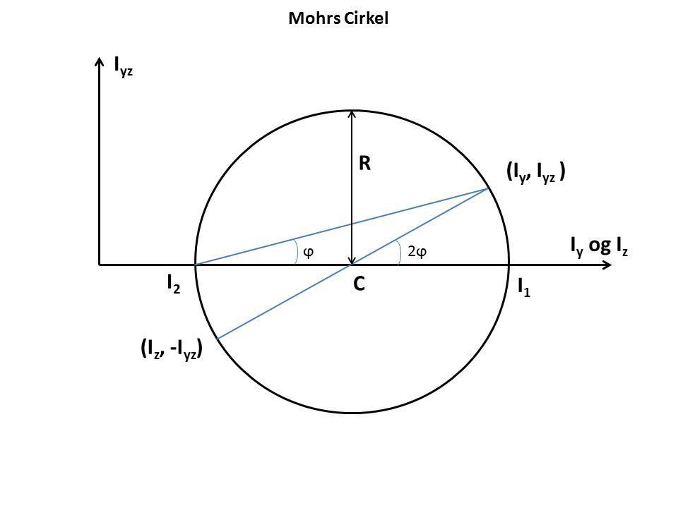 Mohrs Cirkel Iyz R (Iy, Iyz ) Iy og Iz ϕ 2ϕ I2 C I1 (Iz, -Iyz)