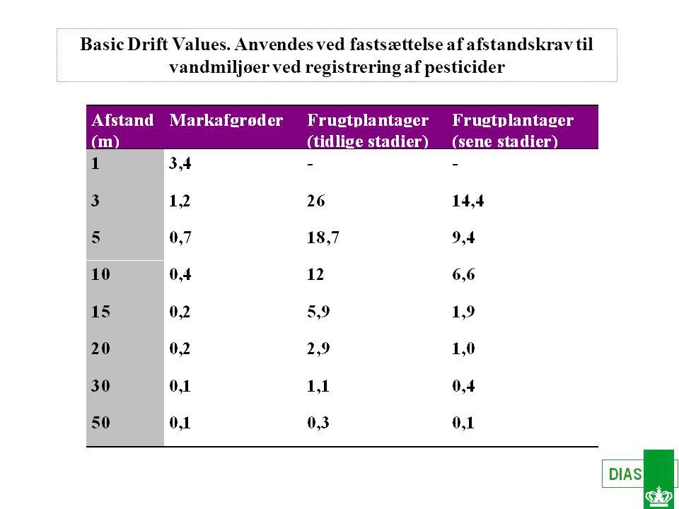 Basic Drift Values.