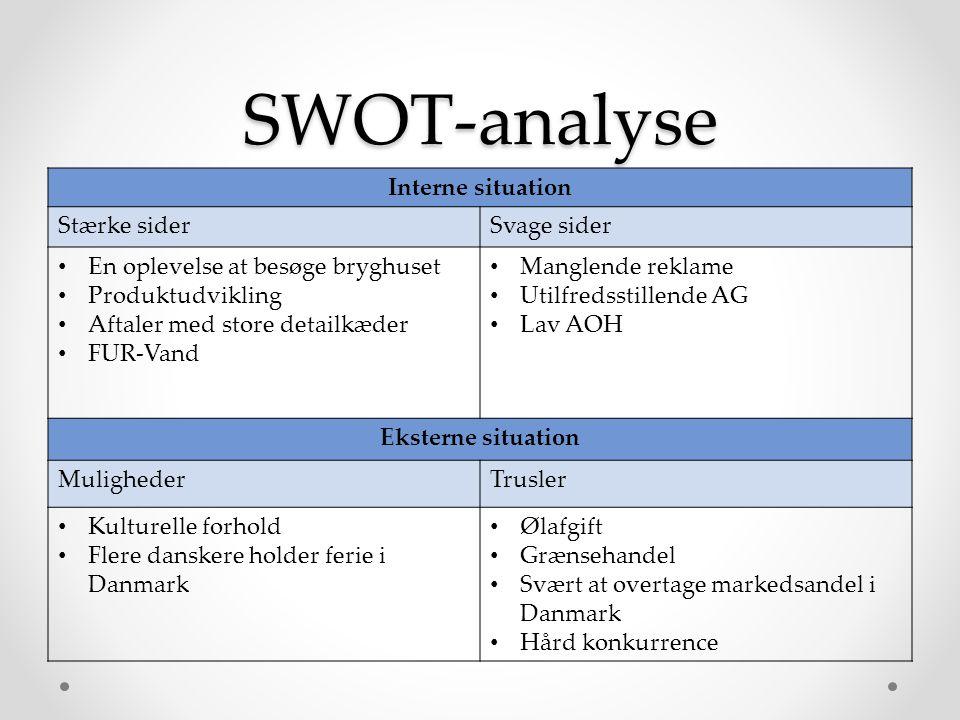SWOT-analyse Interne situation Stærke sider Svage sider