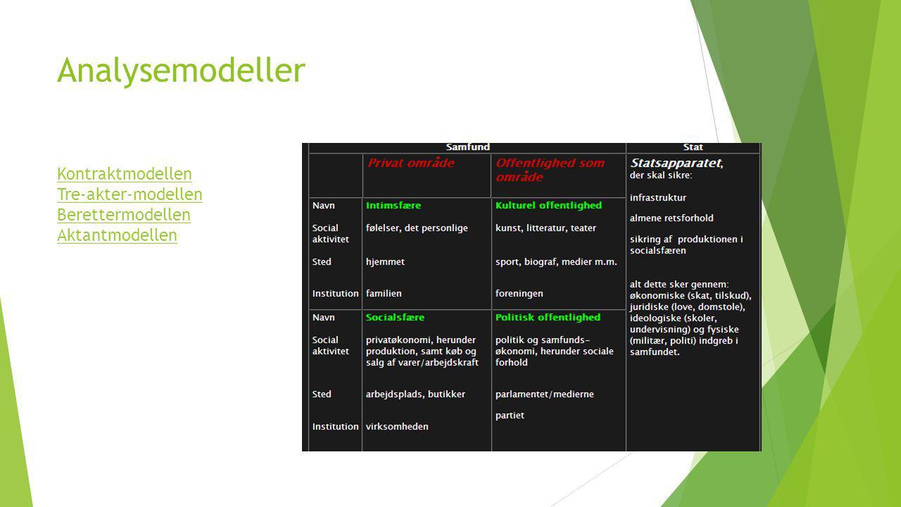 Analysemodeller Kontraktmodellen Tre-akter-modellen Berettermodellen Aktantmodellen