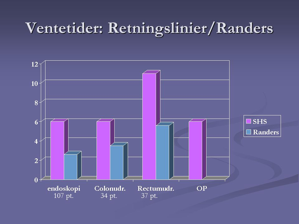 Ventetider: Retningslinier/Randers