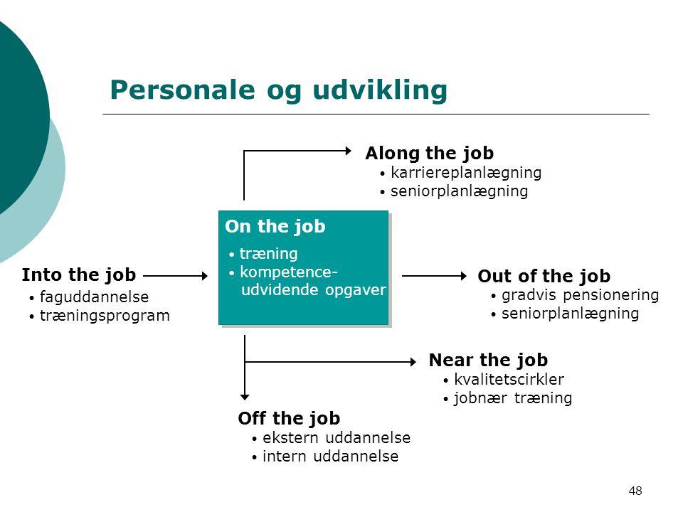 Personale og udvikling