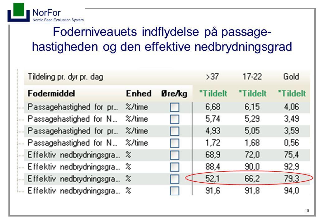 Foderniveauets indflydelse på passage-hastigheden og den effektive nedbrydningsgrad