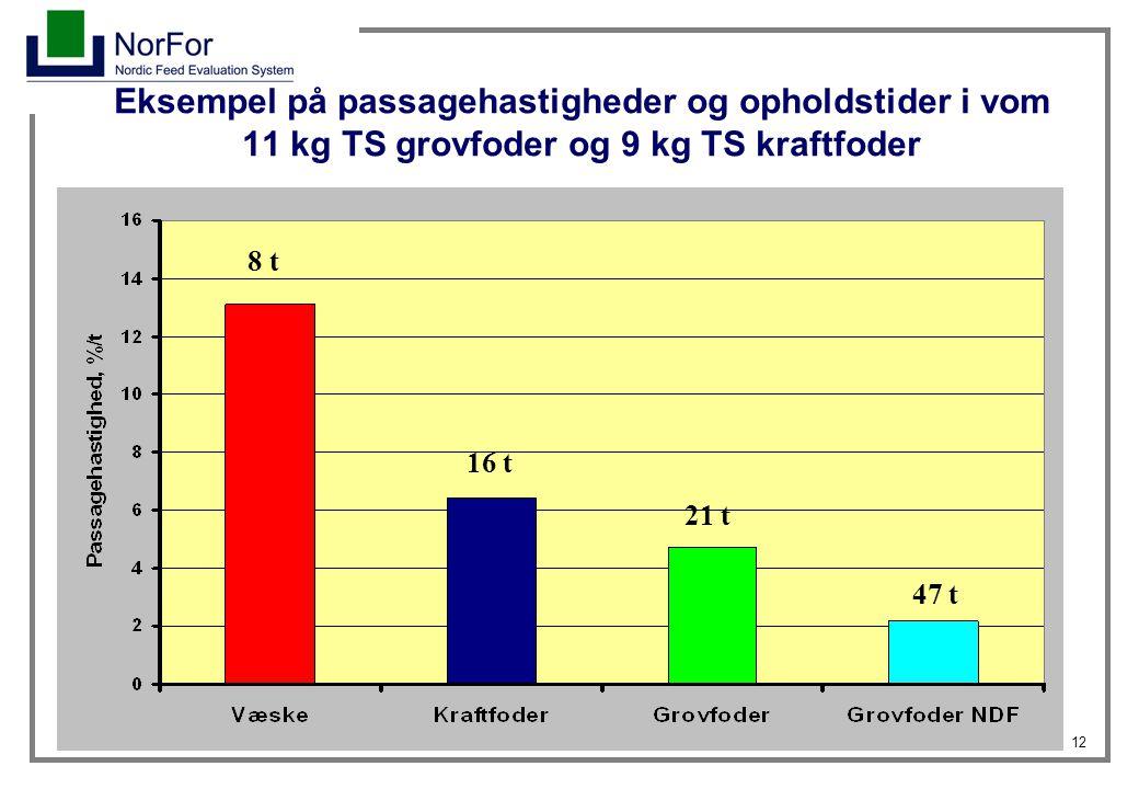 Eksempel på passagehastigheder og opholdstider i vom 11 kg TS grovfoder og 9 kg TS kraftfoder