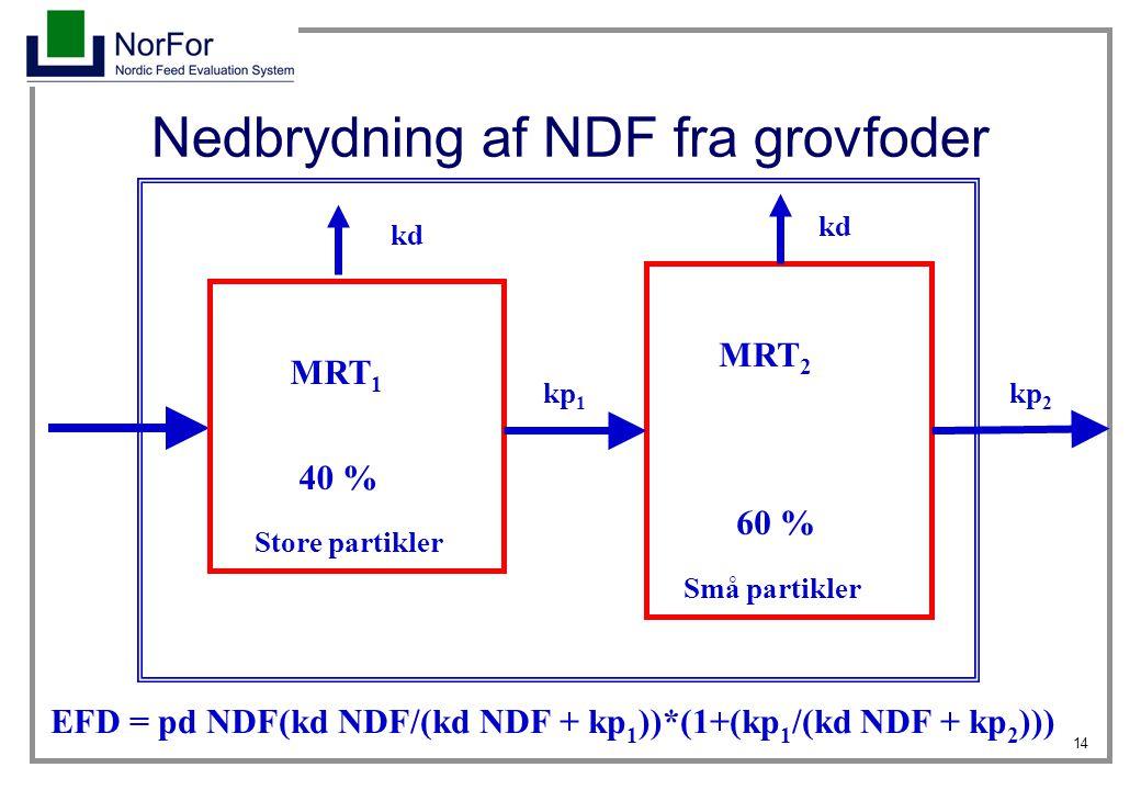 Nedbrydning af NDF fra grovfoder