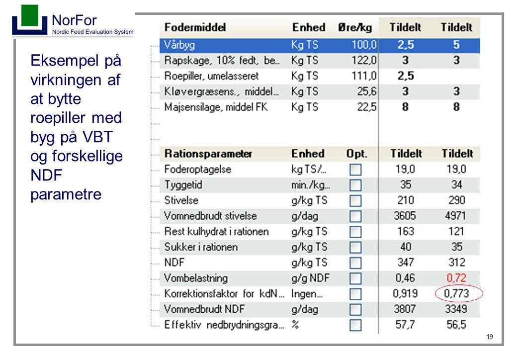 Eksempel på virkningen af at bytte roepiller med byg på VBT og forskellige NDF parametre