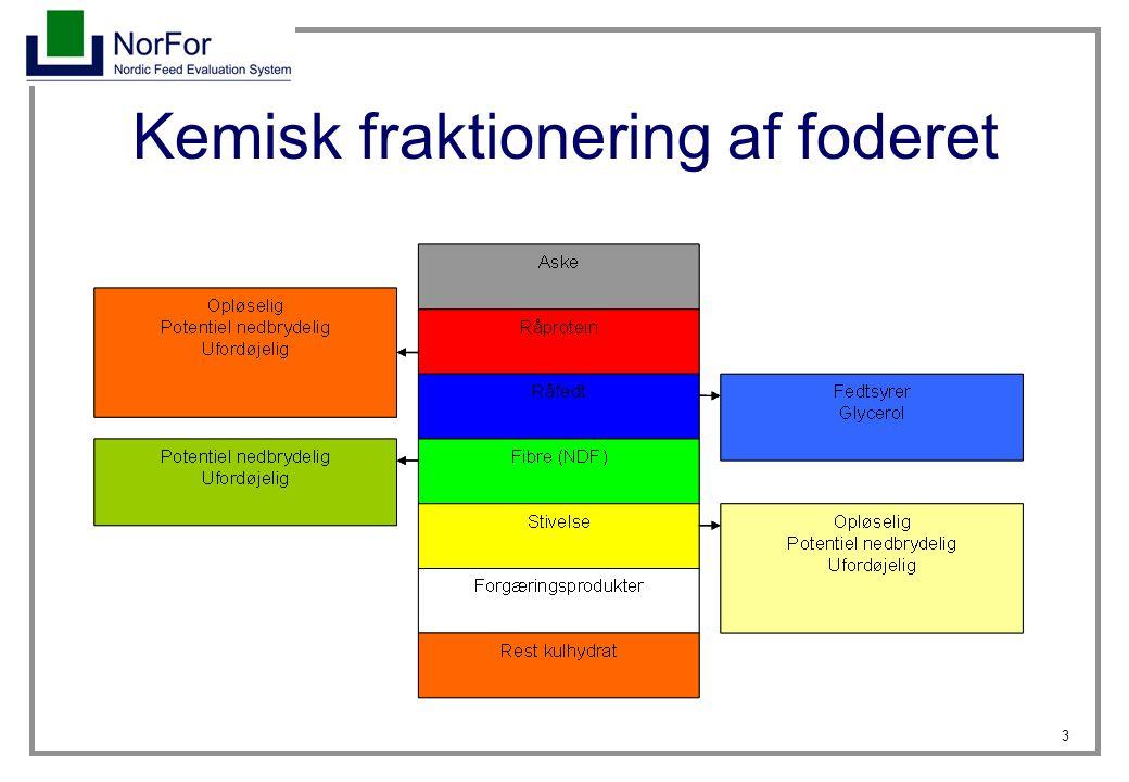 Kemisk fraktionering af foderet