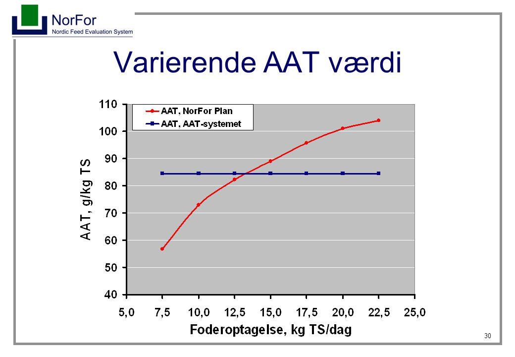 Varierende AAT værdi