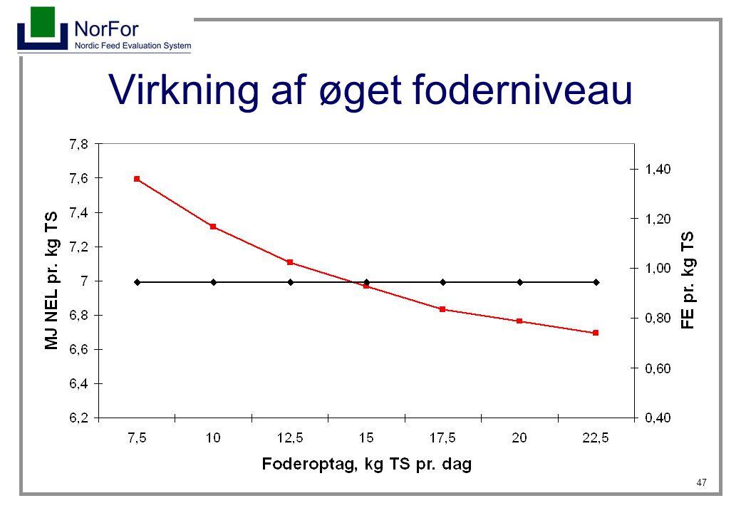 Virkning af øget foderniveau