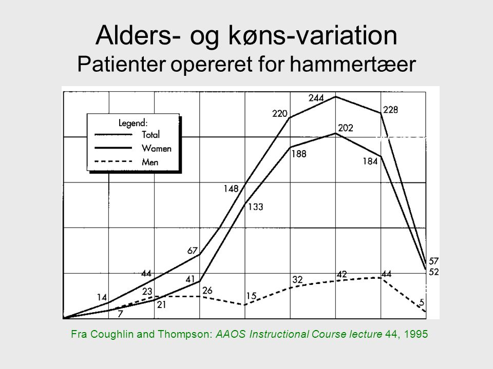 Alders- og køns-variation Patienter opereret for hammertæer