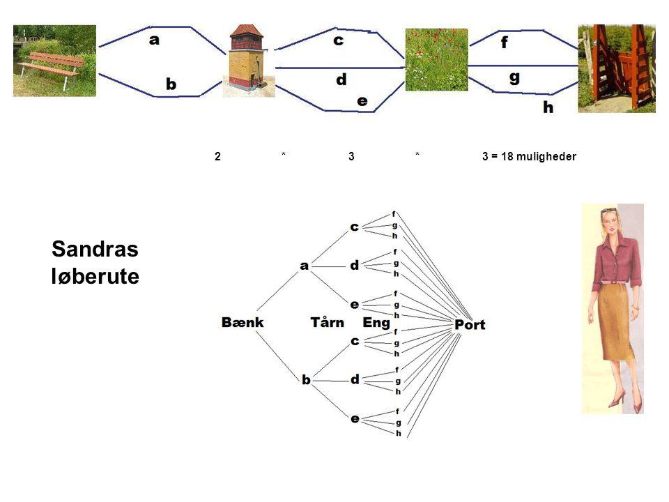 2 * 3 * 3 = 18 muligheder Sandras løberute