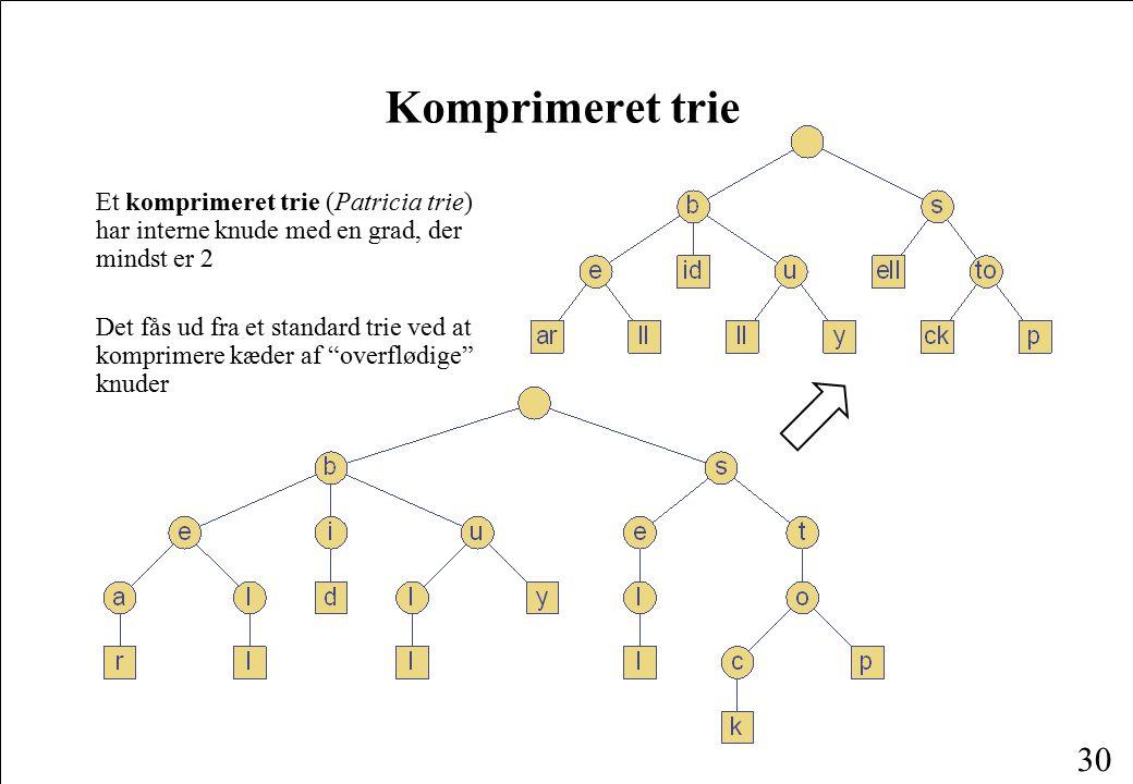 Komprimeret trie Et komprimeret trie (Patricia trie) har interne knude med en grad, der mindst er 2.