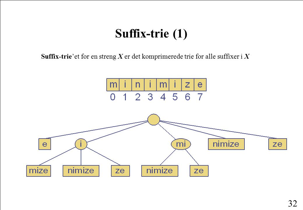 Suffix-trie (1) Suffix-trie'et for en streng X er det komprimerede trie for alle suffixer i X