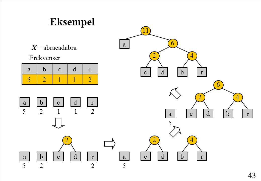 Eksempel c a b d r 2 4 6 11 X = abracadabra Frekvenser a b c d r 5 2 1