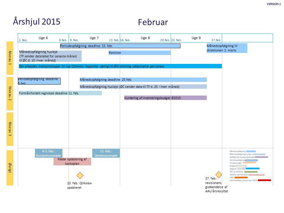 Februar Uge 6 Uge 7 Uge 8 Uge 9 Periodeopfølgning deadline 23. feb.