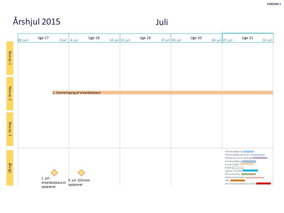 Juli Uge 27 Uge 28 Uge 29 Uge 30 Uge 31 2. Gennemgang af arealdatabase